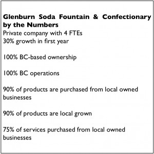 Glenburne by the numbers