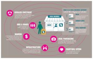 LOCO-Infographic-131117_Ripple-DegreesLocalweb