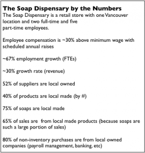 SoapDispensary_ByTheNumbers
