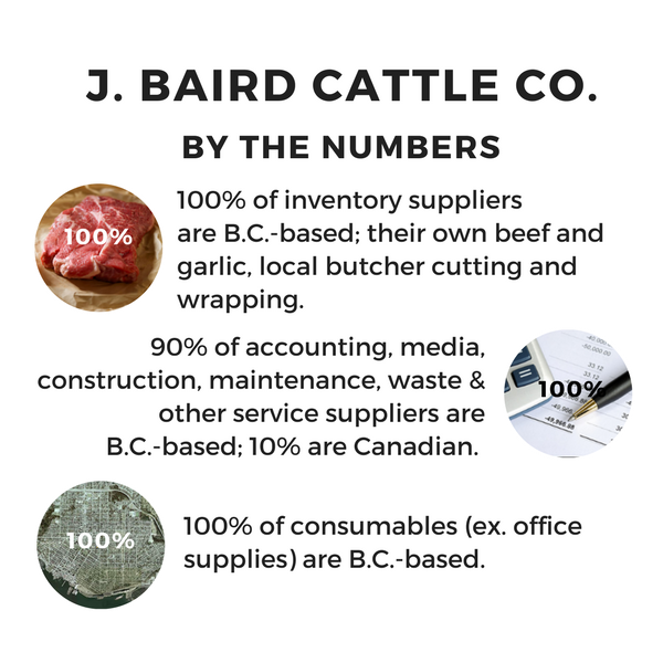 J. Baird Cattle Co